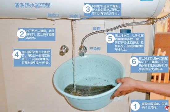 """使用知识:热水器长期不清洁 等于洗""""污水澡"""""""