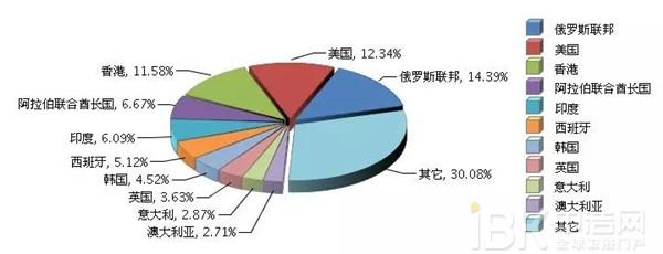 2016年中国家用电热水器出口3.47亿美元 同比增长9.28%