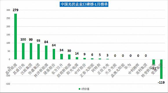 光伏企业口碑榜显示:首季高活跃度,预示今年竞争更为激烈