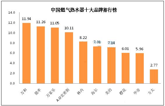 2017中国燃气热水器十大品牌排行榜