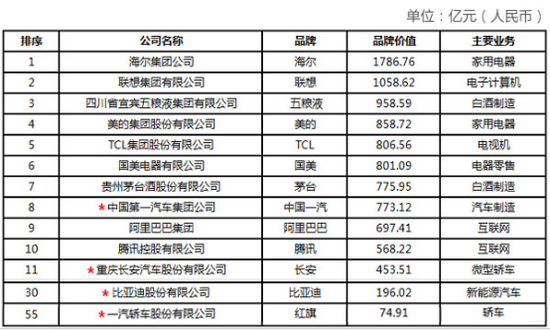2017中国品牌价值100强揭晓:汽车类企业占四席