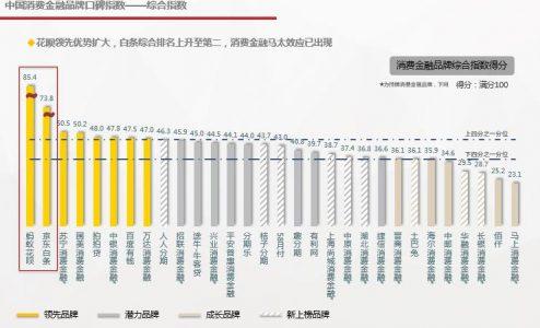 2017年度中国消费金融口碑指数报告正式发布