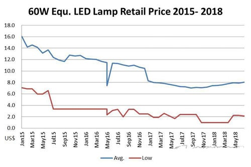 全球LED照明价格往下走 厂商是否要从头布局商场?