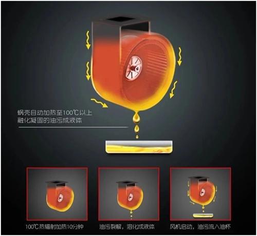 超人厨卫油烟机——优秀油烟机的典范