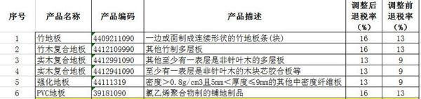 11月1日起 部分地板出口退税率将提高!