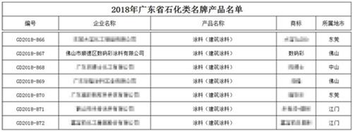 【喜讯】数码彩建筑涂料被授予广东省名牌产品