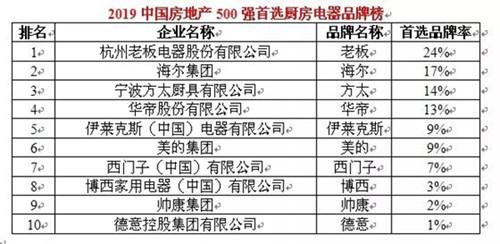 2019房地产500强首选厨电品牌榜前10名