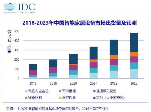 2018年中国智能家居出货近1.5亿台,跨越过渡之年?