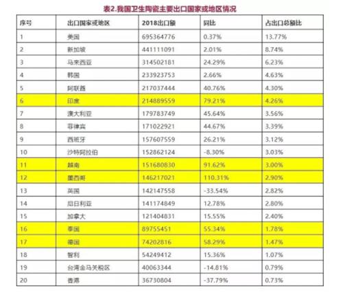 行业数据:2018年我国卫生陶瓷出口再创佳绩