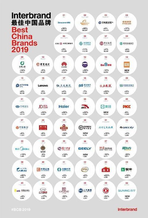 2019最佳中国品牌华为上榜 但有一家企业没在