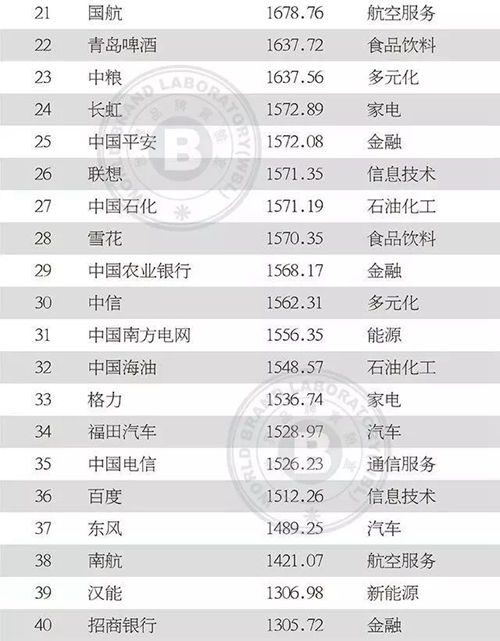 2019年《中国500最具价值品牌》排行榜发布