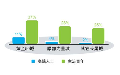 快消线下市场增速明显,家居行业可以学习什么?
