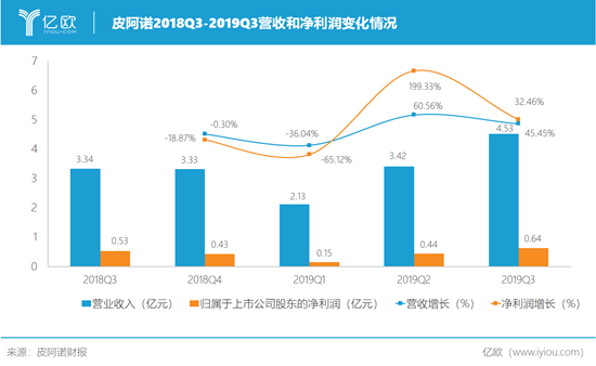 皮阿诺Q3营收4.53亿元,同比上涨35.58%