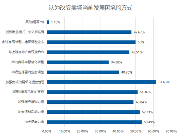 2019家居市场调研报告:卖场客流量明显下滑