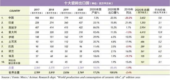中国瓷砖产量占全球的52.7% 出口单价增长了16%