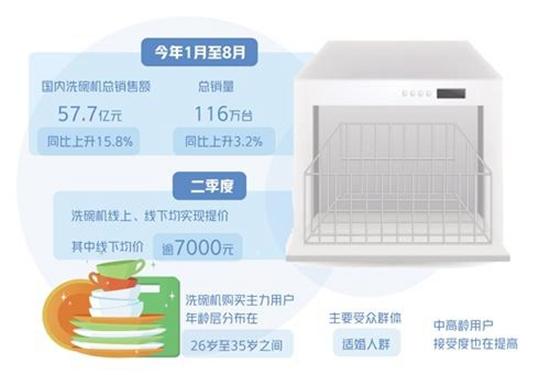 你造吗!洗碗机市场规模迈向百亿台阶